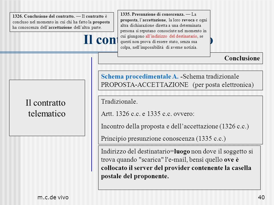 m.c.de vivo40 Il contratto telematico Conclusione Il contratto telematico Schema procedimentale A. -Schema tradizionale PROPOSTA-ACCETTAZIONE (per pos