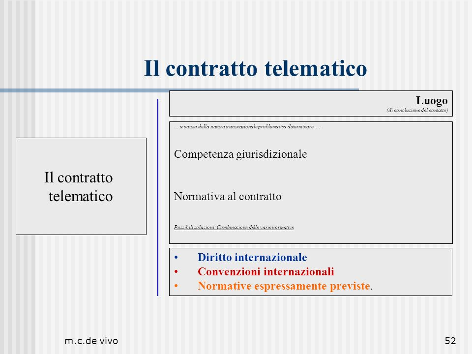 m.c.de vivo52 Il contratto telematico Luogo (di conclusione del contatto) Il contratto telematico … a causa della natura transnazionale problematica d