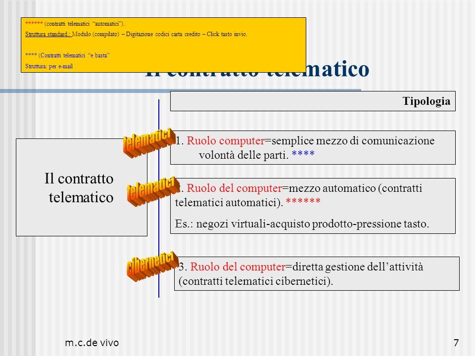 m.c.de vivo18 Il contratto telematico … nei contratti di accesso al sito non cè un accordo così come inteso tradizionalmente e cioè … Accordo= Reciproco consenso delle parti in ordine unoperazione economica …...