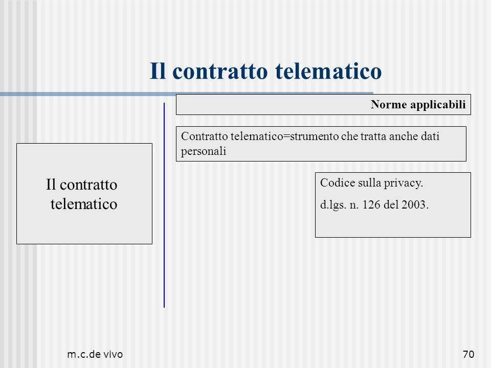 m.c.de vivo70 Il contratto telematico Norme applicabili Il contratto telematico Codice sulla privacy. d.lgs. n. 126 del 2003. Contratto telematico=str