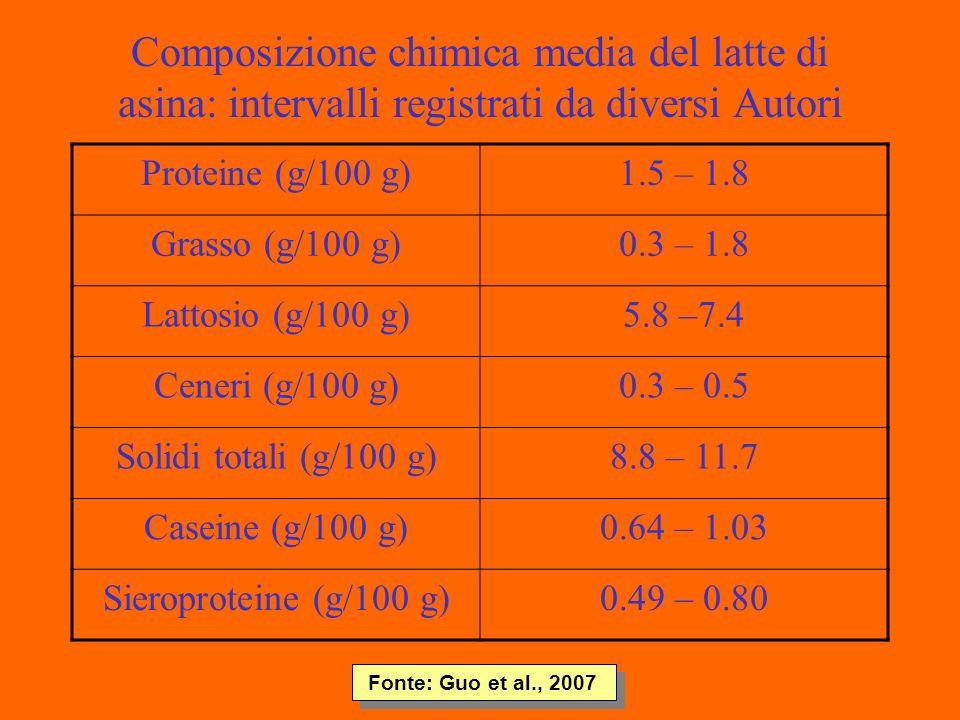 Composizione chimica media del latte di asina: intervalli registrati da diversi Autori Proteine (g/100 g)1.5 – 1.8 Grasso (g/100 g)0.3 – 1.8 Lattosio (g/100 g)5.8 –7.4 Ceneri (g/100 g)0.3 – 0.5 Solidi totali (g/100 g)8.8 – 11.7 Caseine (g/100 g)0.64 – 1.03 Sieroproteine (g/100 g)0.49 – 0.80 Fonte: Guo et al., 2007