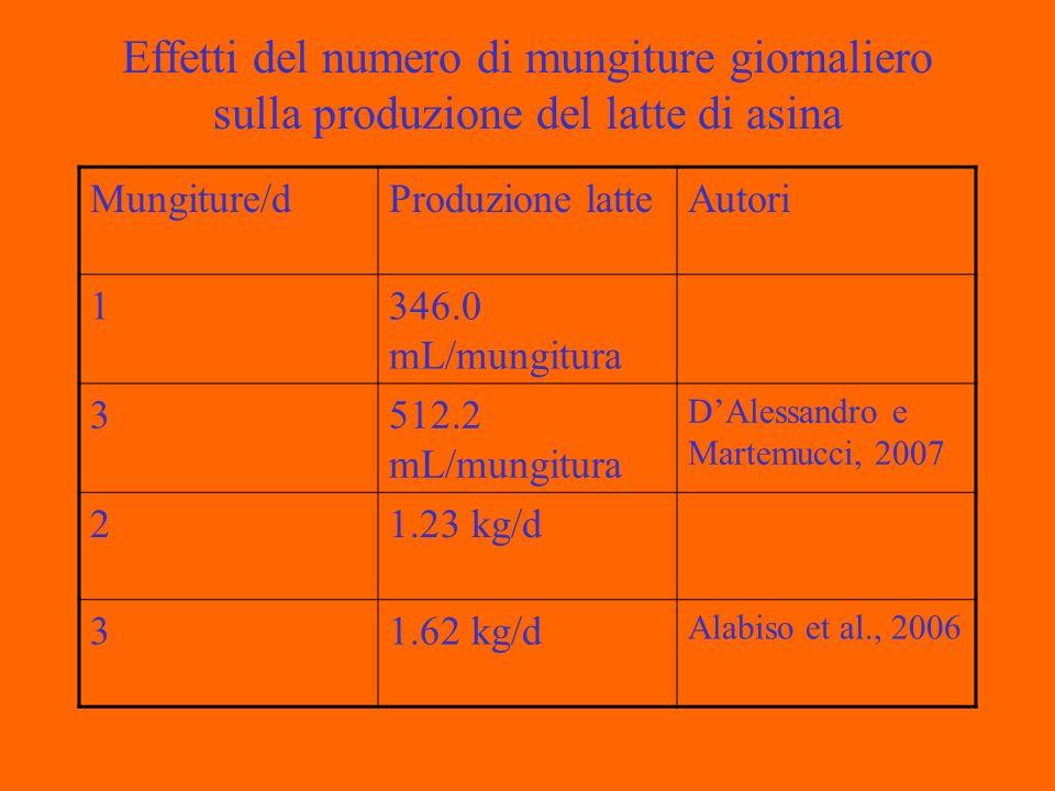 Effetti del numero di mungiture giornaliero sulla produzione del latte di asina Mungiture/dProduzione latteAutori 1346.0 mL/mungitura 3512.2 mL/mungitura DAlessandro e Martemucci, 2007 21.23 kg/d 31.62 kg/d Alabiso et al., 2006