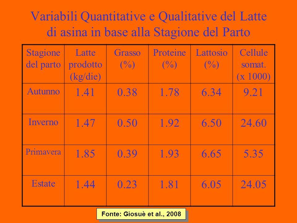 Variabili Quantitative e Qualitative del Latte di asina in base alla Stagione del Parto Stagione del parto Latte prodotto (kg/die) Grasso (%) Proteine (%) Lattosio (%) Cellule somat.