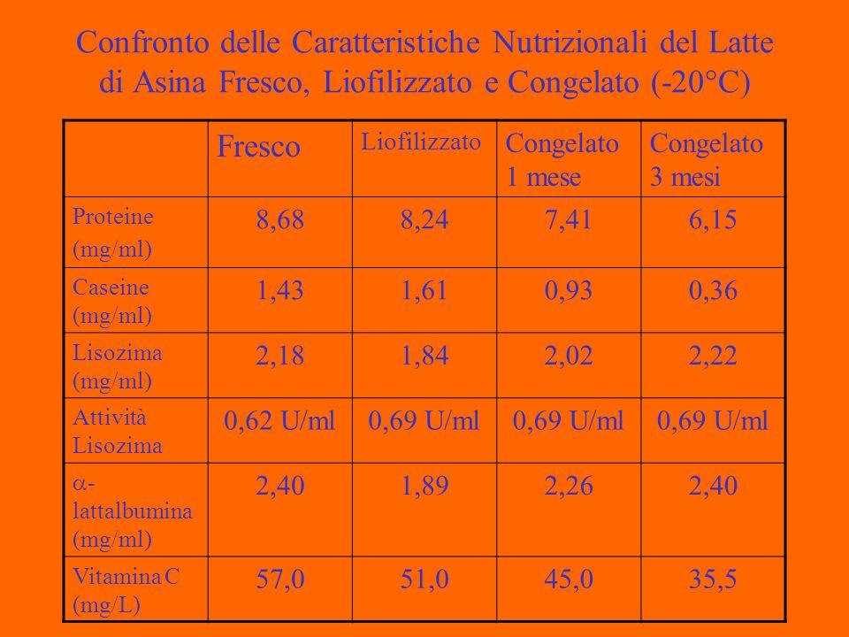 Confronto delle Caratteristiche Nutrizionali del Latte di Asina Fresco, Liofilizzato e Congelato (-20°C) Fresco Liofilizzato Congelato 1 mese Congelato 3 mesi Proteine (mg/ml) 8,688,247,416,15 Caseine (mg/ml) 1,431,610,930,36 Lisozima (mg/ml) 2,181,842,022,22 Attività Lisozima 0,62 U/ml0,69 U/ml - lattalbumina (mg/ml) 2,401,892,262,40 Vitamina C (mg/L) 57,051,045,035,5