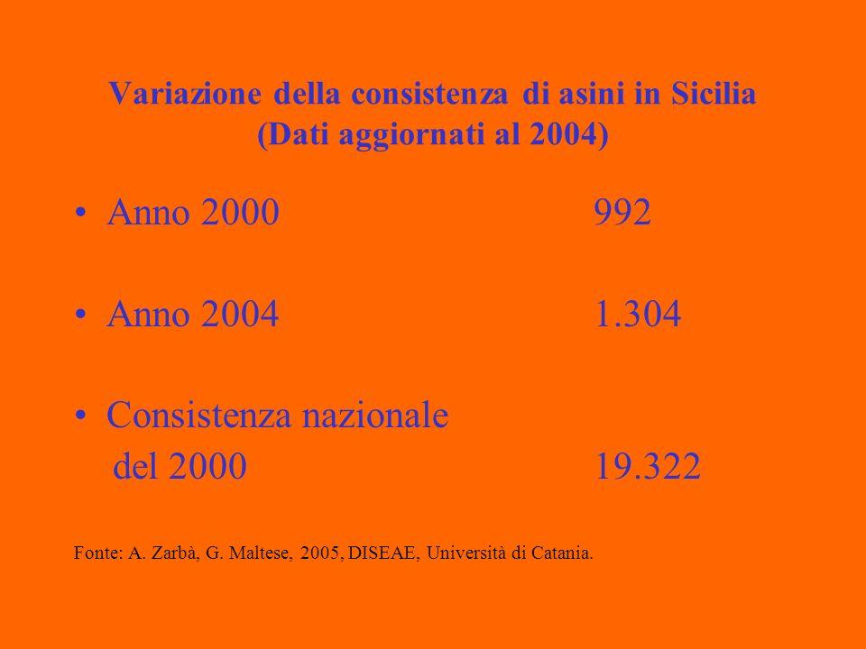 Variazione della consistenza di asini in Sicilia (Dati aggiornati al 2004) Anno 2000992 Anno 20041.304 Consistenza nazionale del 200019.322 Fonte: A.
