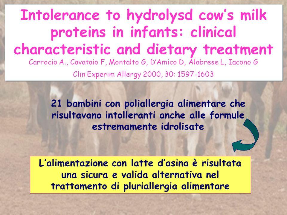 Intolerance to hydrolysd cows milk proteins in infants: clinical characteristic and dietary treatment Carrocio A., Cavataio F, Montalto G, DAmico D, Alabrese L, Iacono G Clin Experim Allergy 2000, 30: 1597-1603 Intolerance to hydrolysd cows milk proteins in infants: clinical characteristic and dietary treatment Carrocio A., Cavataio F, Montalto G, DAmico D, Alabrese L, Iacono G Clin Experim Allergy 2000, 30: 1597-1603 21 bambini con poliallergia alimentare che risultavano intolleranti anche alle formule estremamente idrolisate Lalimentazione con latte dasina è risultata una sicura e valida alternativa nel trattamento di pluriallergia alimentare