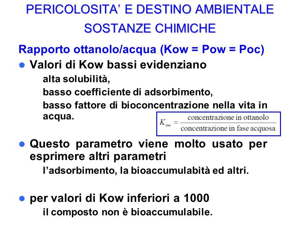 PERICOLOSITA E DESTINO AMBIENTALE SOSTANZE CHIMICHE Rapporto ottanolo/acqua (Kow = Pow = Poc) Valori di Kow bassi evidenziano – alta solubilità, – basso coefficiente di adsorbimento, – basso fattore di bioconcentrazione nella vita in acqua.