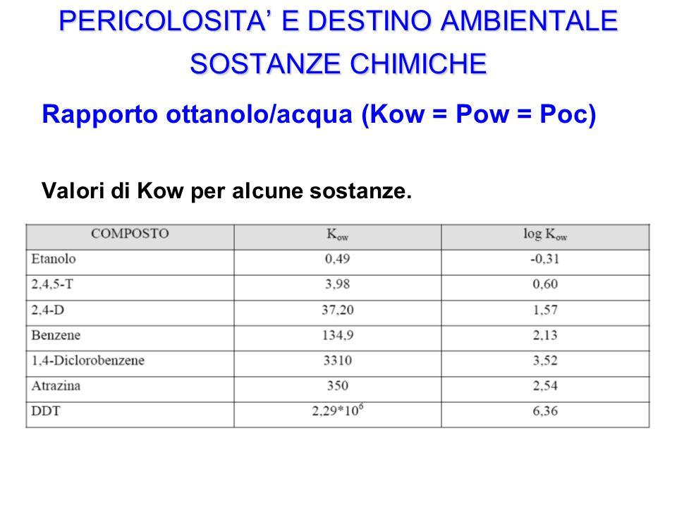 PERICOLOSITA E DESTINO AMBIENTALE SOSTANZE CHIMICHE Rapporto ottanolo/acqua (Kow = Pow = Poc) Valori di Kow per alcune sostanze.