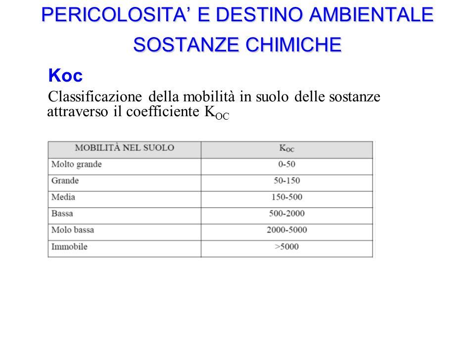 PERICOLOSITA E DESTINO AMBIENTALE SOSTANZE CHIMICHE Koc Classificazione della mobilità in suolo delle sostanze attraverso il coefficiente K OC