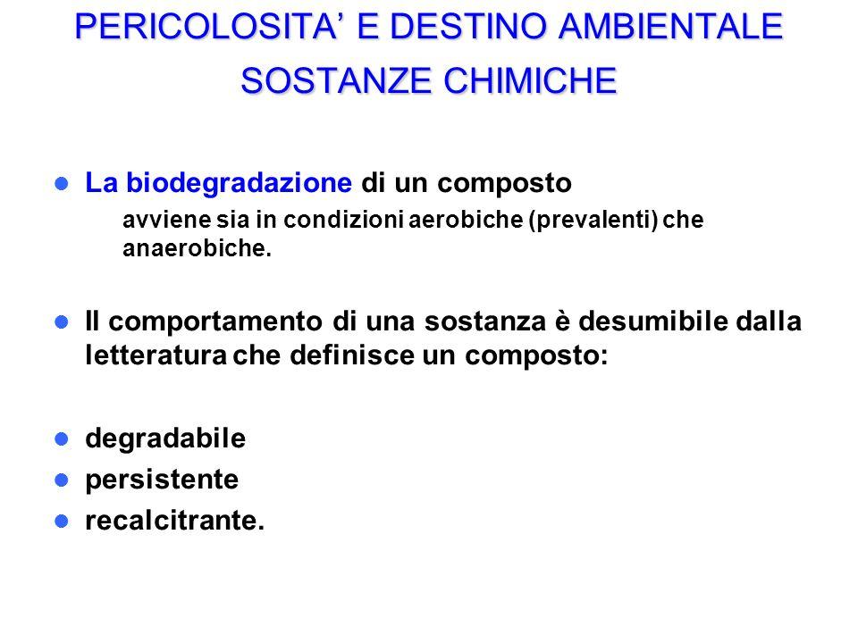 PERICOLOSITA E DESTINO AMBIENTALE SOSTANZE CHIMICHE La biodegradazione di un composto – avviene sia in condizioni aerobiche (prevalenti) che anaerobic