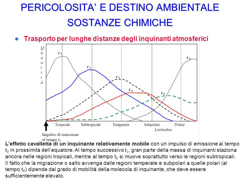 PERICOLOSITA E DESTINO AMBIENTALE SOSTANZE CHIMICHE Trasporto per lunghe distanze degli inquinanti atmosferici Leffetto cavalletta di un inquinante relativamente mobile con un impulso di emissione al tempo t 0 in prossimità dellequatore.
