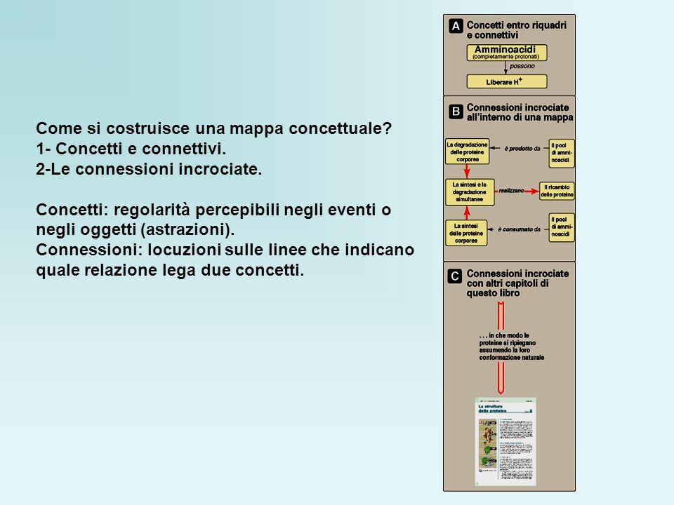 Come si costruisce una mappa concettuale? 1- Concetti e connettivi. 2-Le connessioni incrociate. Concetti: regolarità percepibili negli eventi o negli