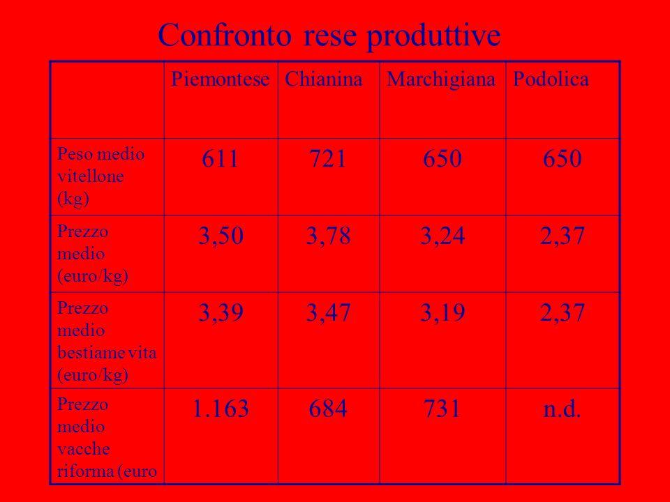 Confronto rese produttive PiemonteseChianinaMarchigianaPodolica Peso medio vitellone (kg) 611721650 Prezzo medio (euro/kg) 3,503,783,242,37 Prezzo med