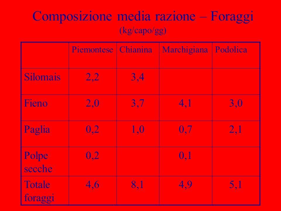 Composizione media razione – Foraggi (kg/capo/gg) PiemonteseChianinaMarchigianaPodolica Silomais2,23,4 Fieno2,03,74,13,0 Paglia0,21,00,72,1 Polpe secc