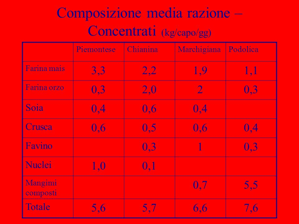 Composizione media razione – Concentrati (kg/capo/gg) PiemonteseChianinaMarchigianaPodolica Farina mais 3,32,21,91,1 Farina orzo 0,32,020,3 Soia 0,40,