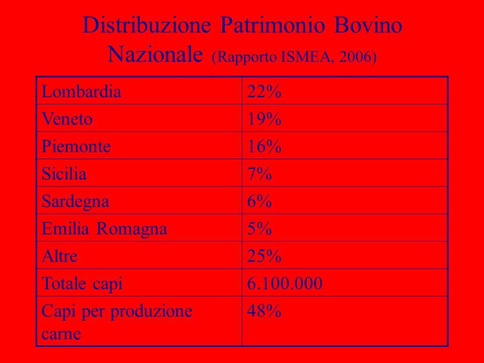 Distribuzione Patrimonio Bovino Nazionale (Rapporto ISMEA, 2006) Lombardia22% Veneto19% Piemonte16% Sicilia7% Sardegna6% Emilia Romagna5% Altre25% Tot