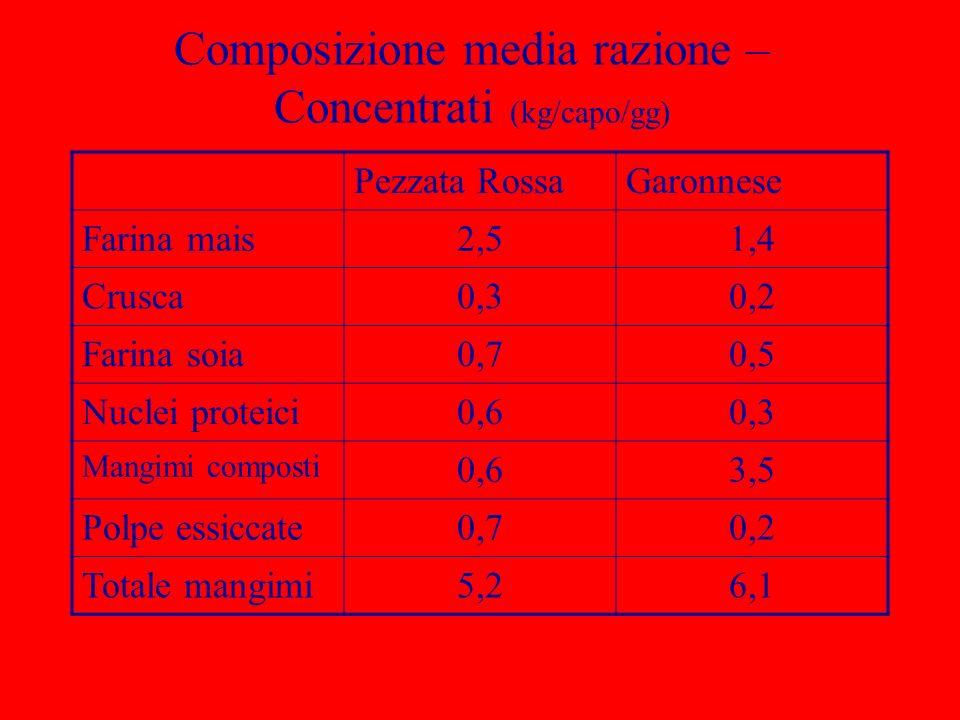 Composizione media razione – Concentrati (kg/capo/gg) Pezzata RossaGaronnese Farina mais2,51,4 Crusca0,30,2 Farina soia0,70,5 Nuclei proteici0,60,3 Ma
