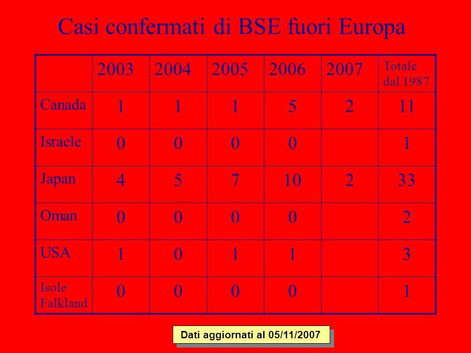 Casi confermati di BSE fuori Europa 20032004200520062007 Totale dal 1987 Canada 1115211 Israele 00001 Japan 45710233 Oman 00002 USA 10113 Isole Falkla