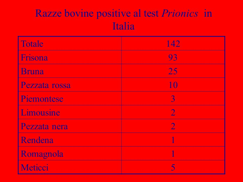 Razze bovine positive al test Prionics in Italia Totale142 Frisona93 Bruna25 Pezzata rossa10 Piemontese3 Limousine2 Pezzata nera2 Rendena1 Romagnola1