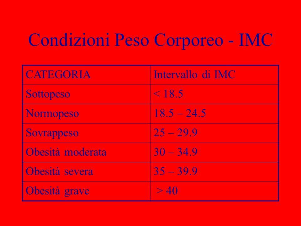 Condizioni Peso Corporeo - IMC CATEGORIAIntervallo di IMC Sottopeso< 18.5 Normopeso18.5 – 24.5 Sovrappeso25 – 29.9 Obesità moderata30 – 34.9 Obesità s