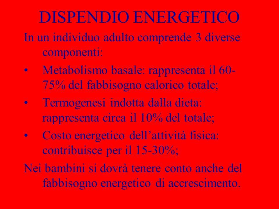 DISPENDIO ENERGETICO In un individuo adulto comprende 3 diverse componenti: Metabolismo basale: rappresenta il 60- 75% del fabbisogno calorico totale;