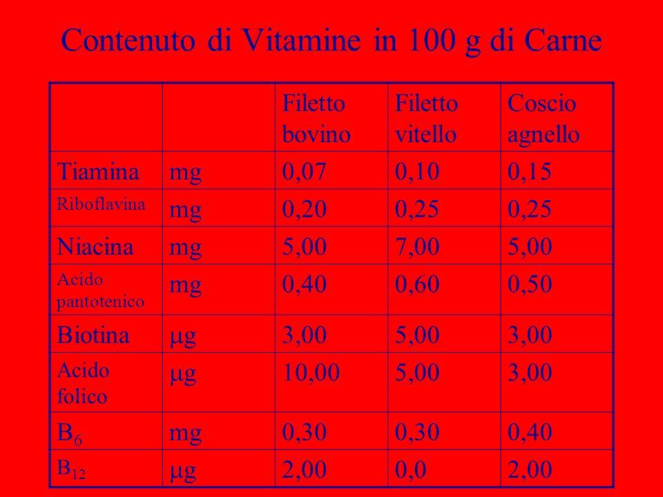 Contenuto di Vitamine in 100 g di Carne Filetto bovino Filetto vitello Coscio agnello Tiaminamg0,070,100,15 Riboflavina mg0,200,25 Niacinamg5,007,005,