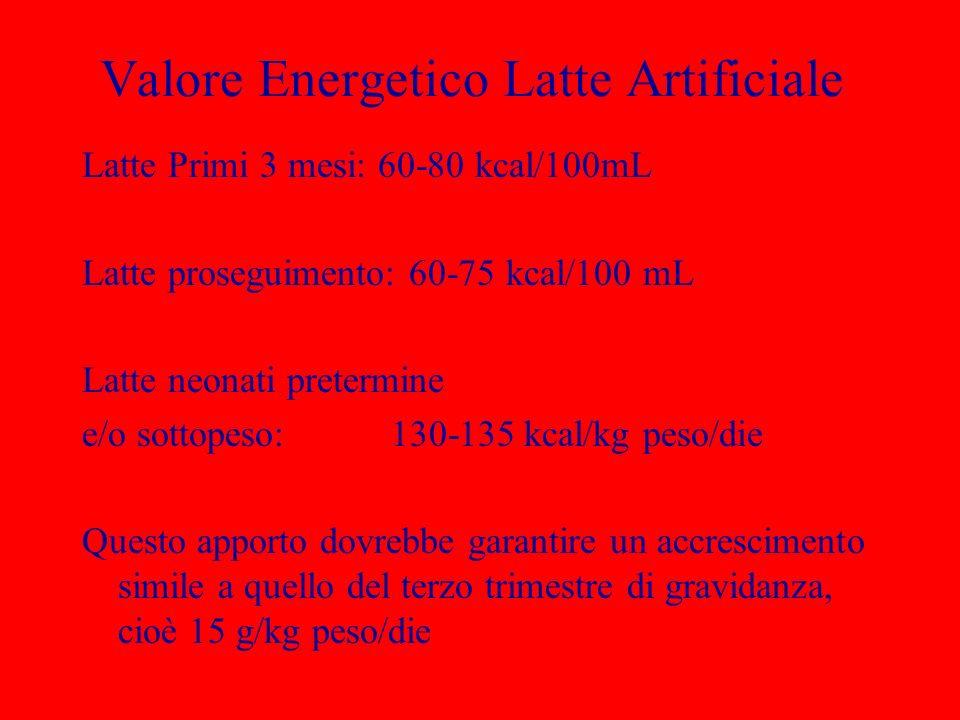 Valore Energetico Latte Artificiale Latte Primi 3 mesi: 60-80 kcal/100mL Latte proseguimento: 60-75 kcal/100 mL Latte neonati pretermine e/o sottopeso