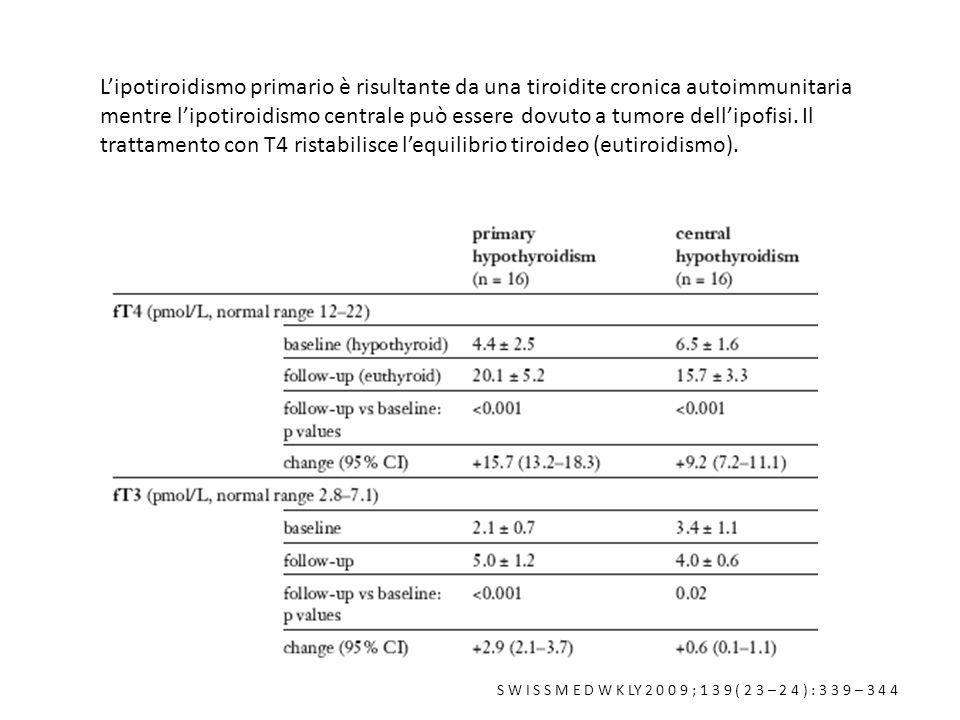 Lipotiroidismo primario è risultante da una tiroidite cronica autoimmunitaria mentre lipotiroidismo centrale può essere dovuto a tumore dellipofisi. I