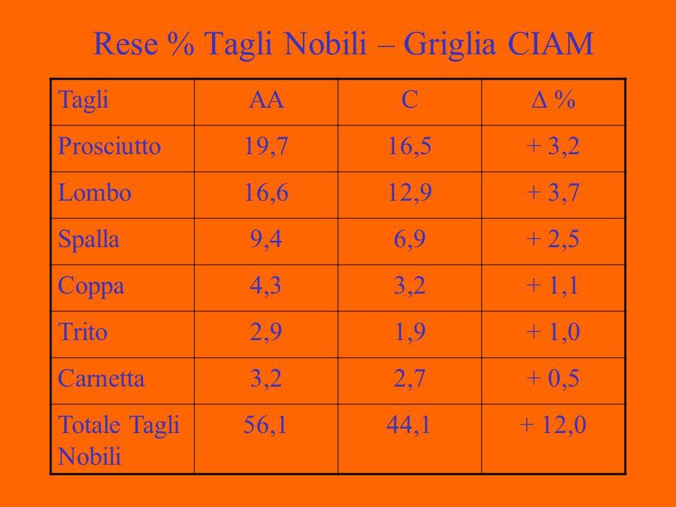 Rese % Tagli Nobili – Griglia CIAM TagliAAC % Prosciutto19,716,5+ 3,2 Lombo16,612,9+ 3,7 Spalla9,46,9+ 2,5 Coppa4,33,2+ 1,1 Trito2,91,9+ 1,0 Carnetta3,22,7+ 0,5 Totale Tagli Nobili 56,144,1+ 12,0