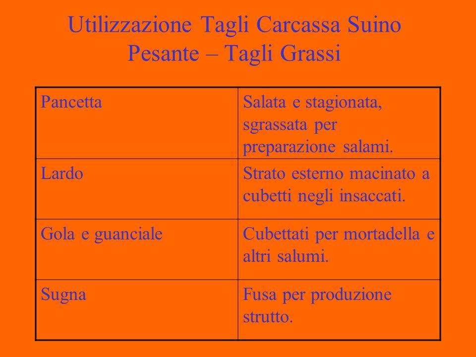 Utilizzazione Tagli Carcassa Suino Pesante – Tagli Grassi PancettaSalata e stagionata, sgrassata per preparazione salami.