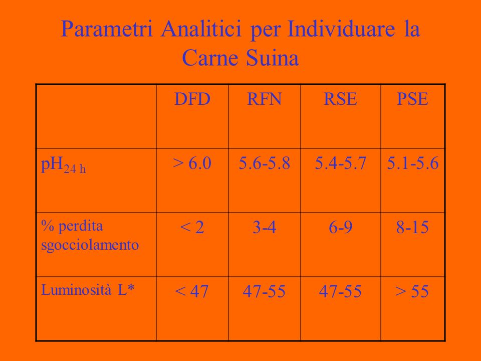 Parametri Analitici per Individuare la Carne Suina DFDRFNRSEPSE pH 24 h > 6.05.6-5.85.4-5.75.1-5.6 % perdita sgocciolamento < 23-46-98-15 Luminosità L* < 4747-55 > 55