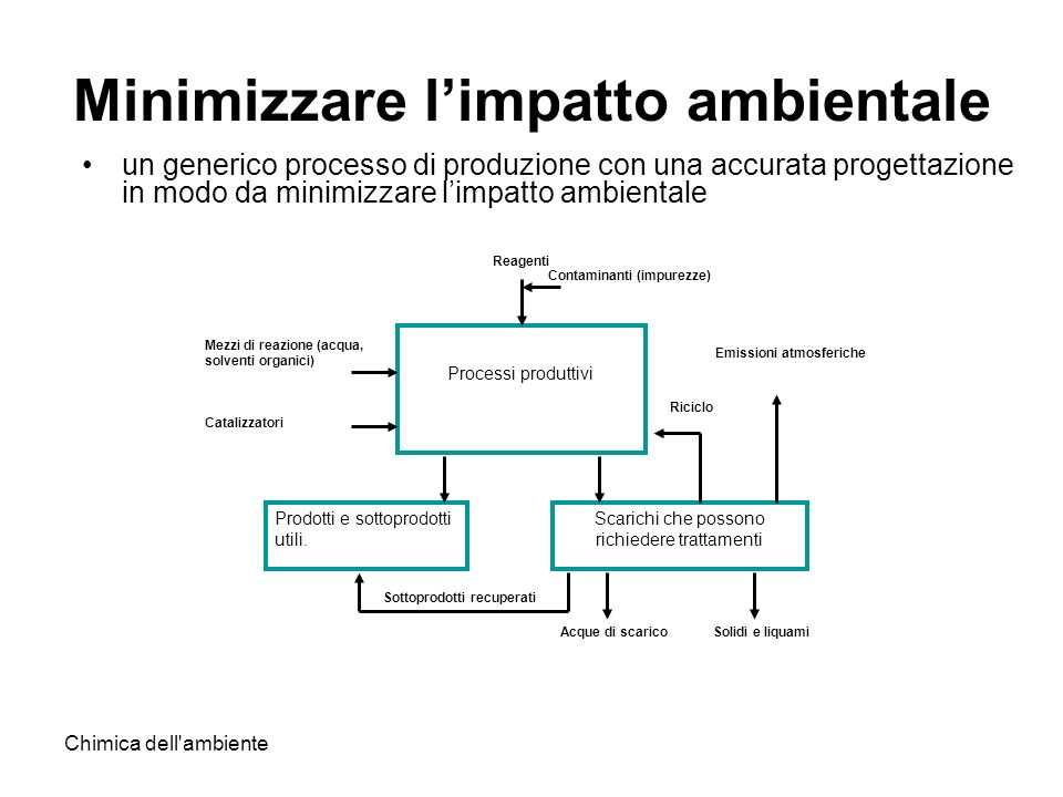 Chimica dell'ambiente Minimizzare limpatto ambientale un generico processo di produzione con una accurata progettazione in modo da minimizzare limpatt