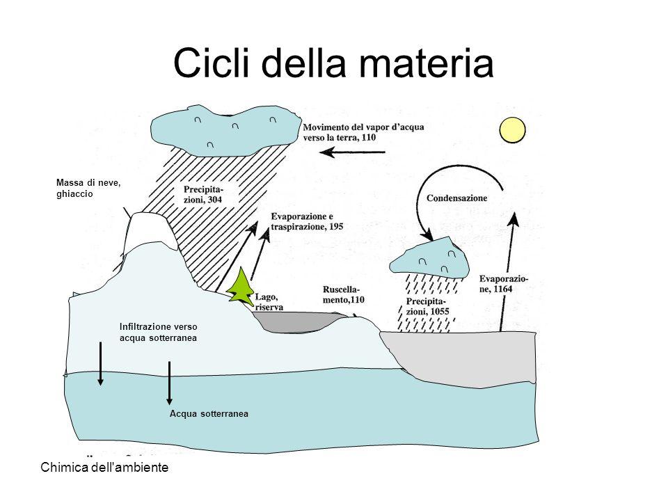 Chimica dell'ambiente Cicli della materia Infiltrazione verso acqua sotterranea Acqua sotterranea Massa di neve, ghiaccio