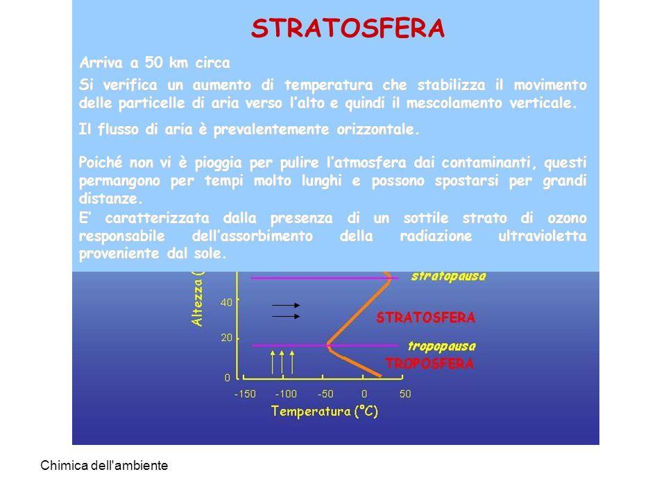 Chimica dell'ambiente ATMOSFERA STRATOSFERA Arriva a 50 km circa Si verifica un aumento di temperatura che stabilizza il movimento delle particelle di