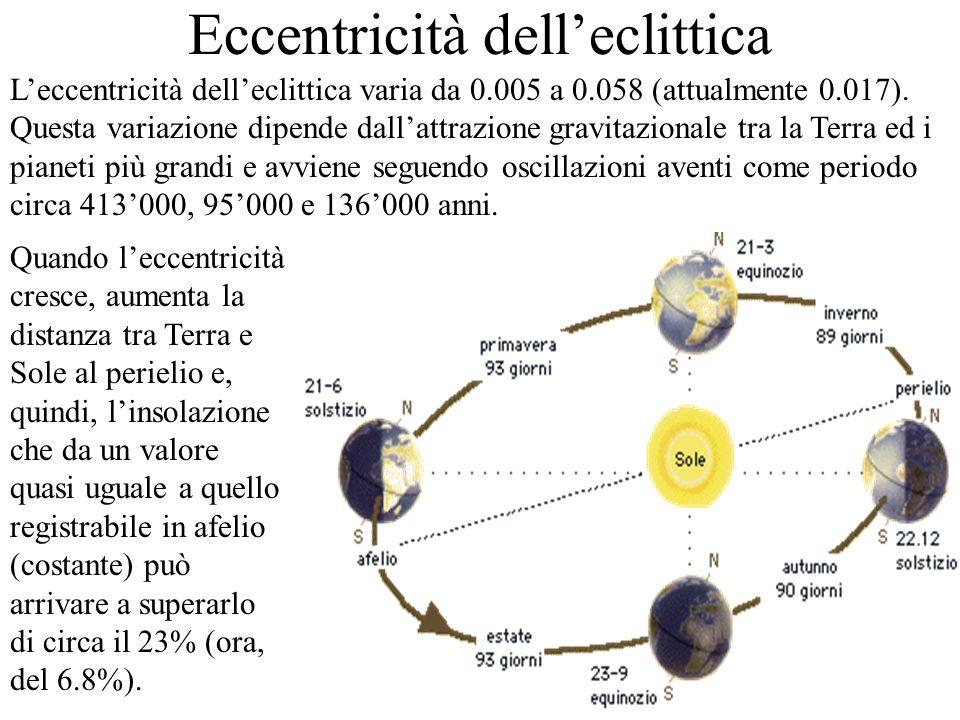 Eccentricità delleclittica Leccentricità delleclittica varia da 0.005 a 0.058 (attualmente 0.017). Questa variazione dipende dallattrazione gravitazio