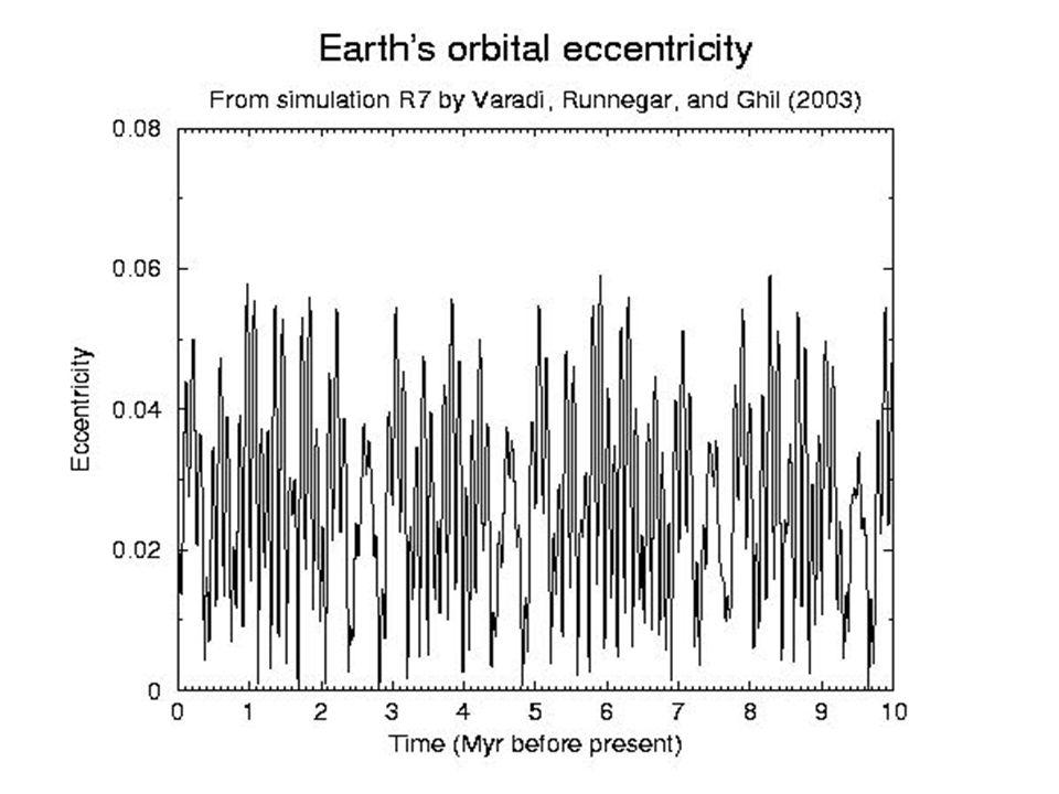 Problema della transizione Il problema della transizione si riferisce alla variazione delle frequenze dei cambiamenti climatici risalente ad un milione di anni fa.