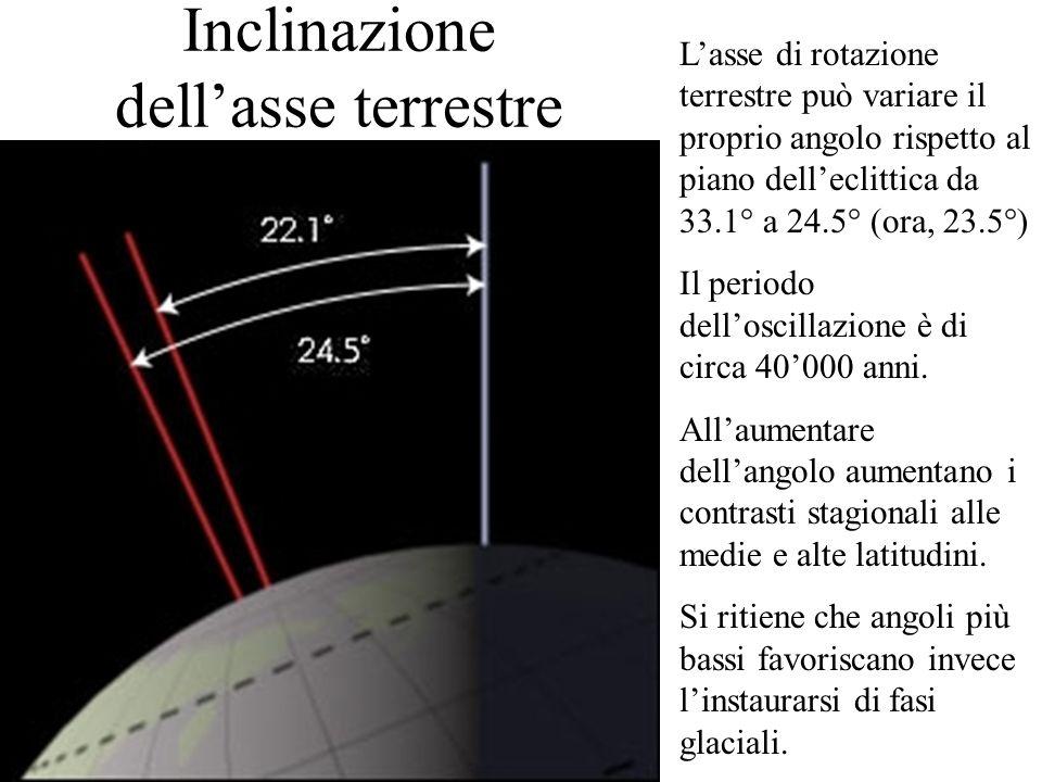 Inclinazione dellasse terrestre Lasse di rotazione terrestre può variare il proprio angolo rispetto al piano delleclittica da 33.1° a 24.5° (ora, 23.5