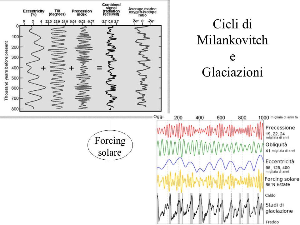 Cicli di Milankovitch e Glaciazioni Forcing solare