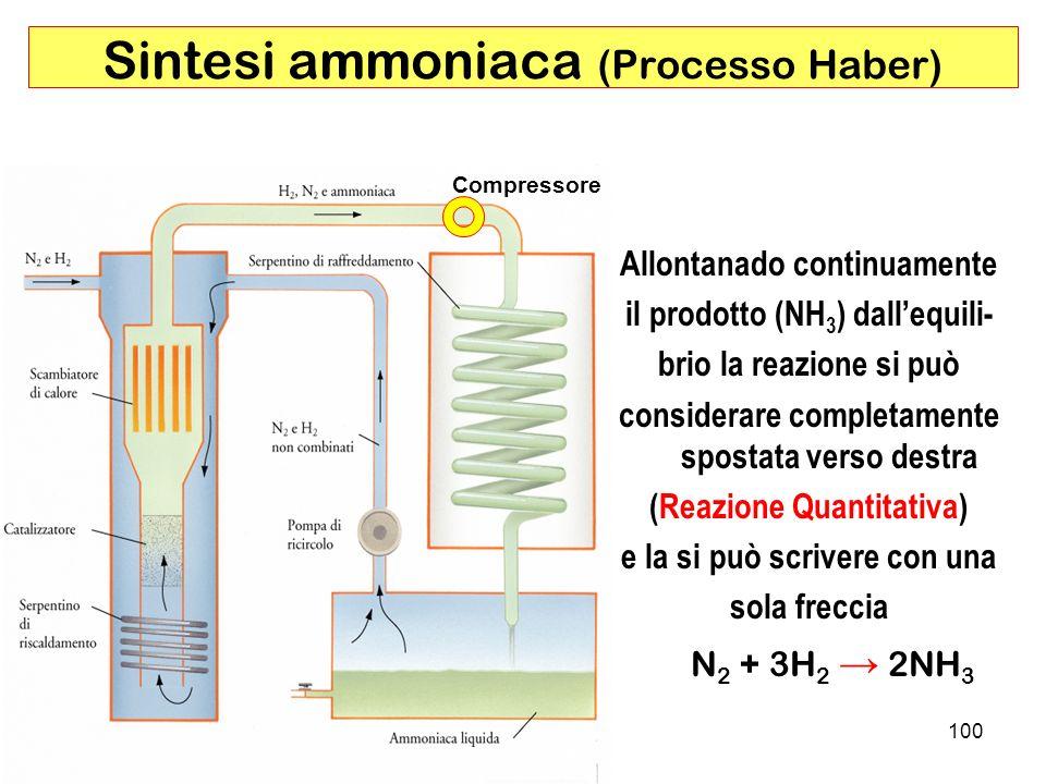 100 Sintesi ammoniaca (Processo Haber) Compressore Allontanado continuamente il prodotto (NH 3 ) dallequili- brio la reazione si può considerare completamente spostata verso destra (Reazione Quantitativa) e la si può scrivere con una sola freccia N 2 + 3H 2 2NH 3