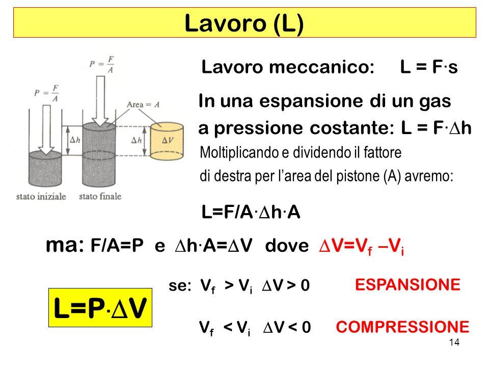 14 Lavoro (L) L=P · V Lavoro meccanico: L = F·s In una espansione di un gas a pressione costante: L = F· h Moltiplicando e dividendo il fattore di destra per larea del pistone (A) avremo: L=F/A· h·A ma: F/A=P e h·A= V dove V=V f –V i se: V f > V i V > 0 V f < V i V < 0 ESPANSIONE COMPRESSIONE