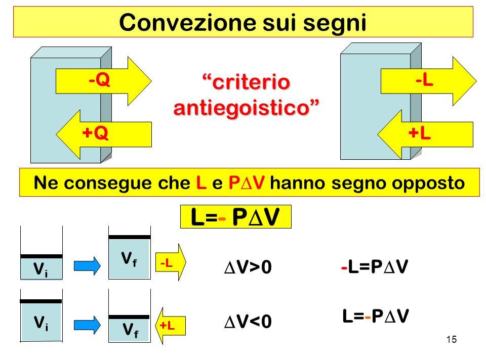 15 Convezione sui segni Ne consegue che L e P V hanno segno opposto L = - P V criterioantiegoistico V f ViVi V>0 -L=P V V<0 L=-P V V i VfVf -L +L -L +L -Q +Q