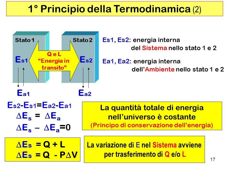 17 E s2 -E s1 =E a2 -E a1 E s = E a E s – E a = 0 1° Principio della Termodinamica (2) Es1, Es2: energia interna del Sistema nello stato 1 e 2 Ea1, Ea2: energia interna dellAmbiente nello stato 1 e 2 La variazione di E nel Sistema avviene per trasferimento di Q e/o L E s = Q + L E s = Q - P V La quantità totale di energia nelluniverso è costante (Principo di conservazione dellenergia) E s1 E s2 E a1 E a2 Q e L Energia in transito Stato 1Stato 2