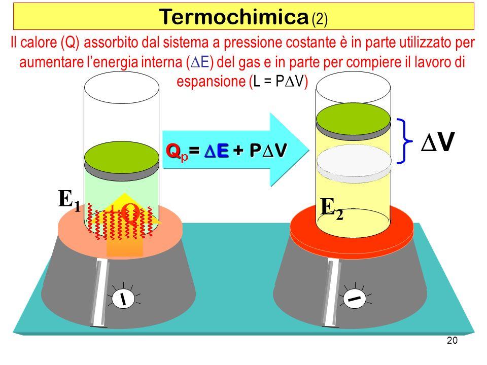 20 +Q V E1E1 E2E2 Q= E + P V Q p = E + P V Termochimica (2) Il calore (Q) assorbito dal sistema a pressione costante è in parte utilizzato per aumentare lenergia interna ( E) del gas e in parte per compiere il lavoro di espansione (L = P V)