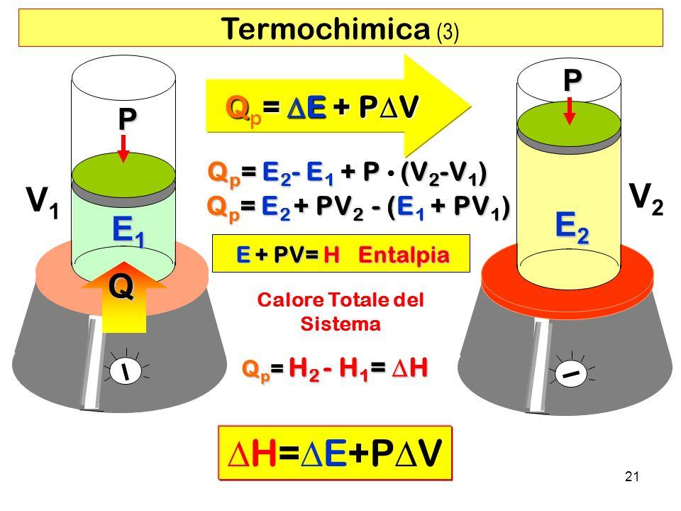 21 Q E1E1E1E1 V1V1 Q= E + P V Q p = E + P V P E2E2E2E2 V2V2 P Q p = E 2 - E 1 + P (V 2 -V 1 ) Q p = E 2 + PV 2 - (E 1 + PV 1 ) Q p = H 2 - H 1 = H H= E+P V Calore Totale del Sistema Termochimica (3) E + PV= H Entalpia