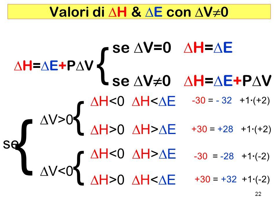 22 H<0 se V=0 H= E Valori di H & E con V0 se V>0 { V<0 H<0 { H>0 H= E+P V { se V0 H= E+P V { -30 = - 32 +1·(+2) H< E +30 = +28 +1·(+2) H> E -30 = -28 +1·(-2) H> E +30 = +32 +1·(-2) H< E