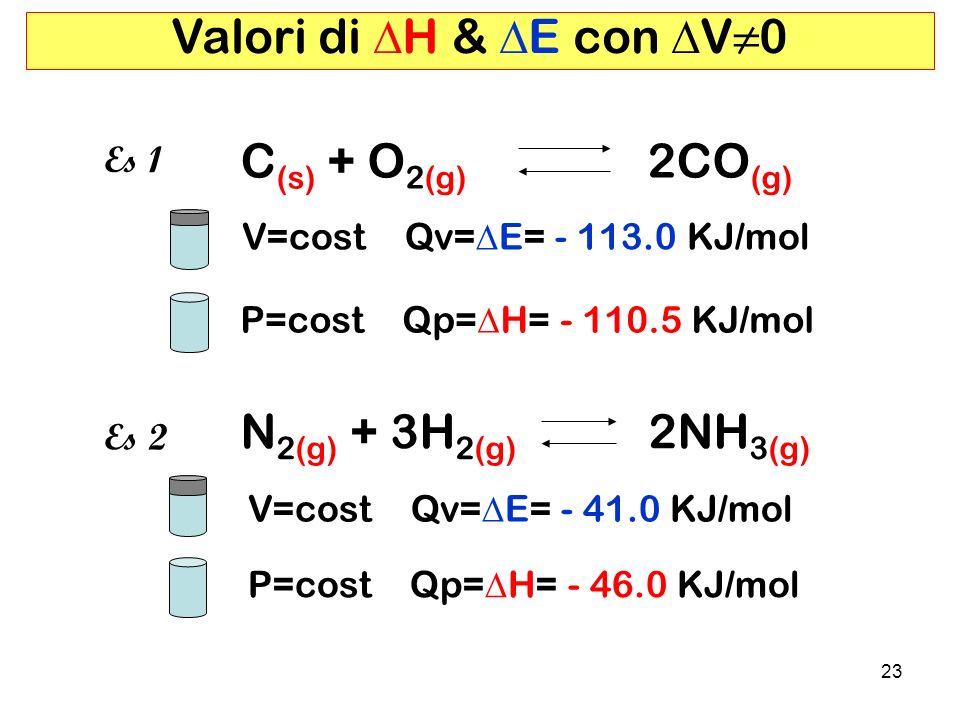 23 N 2(g) + 3H 2(g) 2NH 3(g) Valori di H & E con V0 Es 2 C (s) + O 2(g) 2CO (g) Es 1 V=cost Qv= E= - 113.0 KJ/mol P=cost Qp= H= - 110.5 KJ/mol V=cost Qv= E= - 41.0 KJ/mol P=cost Qp= H= - 46.0 KJ/mol