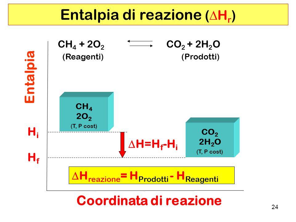 24 Entalpia di reazione ( H r ) CH 4 2O 2 (T, P cost) CO 2 2H 2 O (T, P cost) H=H f -H i Entalpia Coordinata di reazione HfHf HiHi CH 4 + 2O 2 CO 2 + 2H 2 O (Reagenti)(Prodotti) H reazione = H Prodotti - H Reagenti