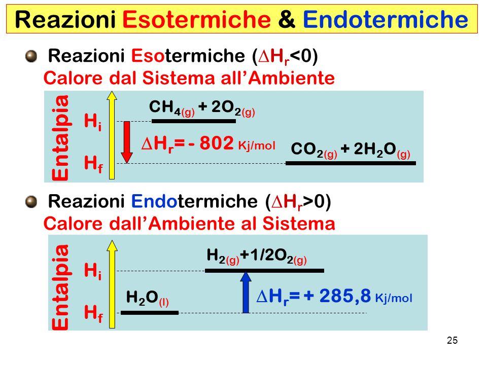 25 HiHi H 2 O (l) H 2(g) +1/2O 2(g) Entalpia HfHf HfHf HiHi CH 4(g) + 2O 2(g) CO 2(g) + 2H 2 O (g) Reazioni Esotermiche & Endotermiche Reazioni Esotermiche ( H r <0) Calore dal Sistema allAmbiente Reazioni Endotermiche ( H r >0) Calore dallAmbiente al Sistema H r = - 802 Kj/mol H r = + 285,8 Kj/mol