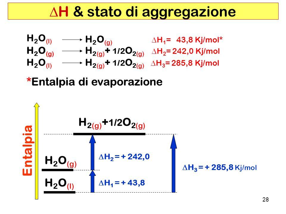 28 H 2 O (l) H 2 O (g) H 1 = 43,8 Kj/mol* H 2 O (l) H 2(g) + 1/2 O 2(g) H 3 = 285,8 Kj/mol H 2(g) + 1/2 O 2(g) H 2 = 242,0 Kj/mol H 2 O (g) *Entalpia di evaporazione H & stato di aggregazione H 2 O (g) *Entalpia di evaporazione H 2 O (g) H 2 O (l) H 3 = + 285,8 Kj/mol Entalpia H 2(g) + 1/2 O 2(g) H 2 = + 242,0 H 1 = + 43,8