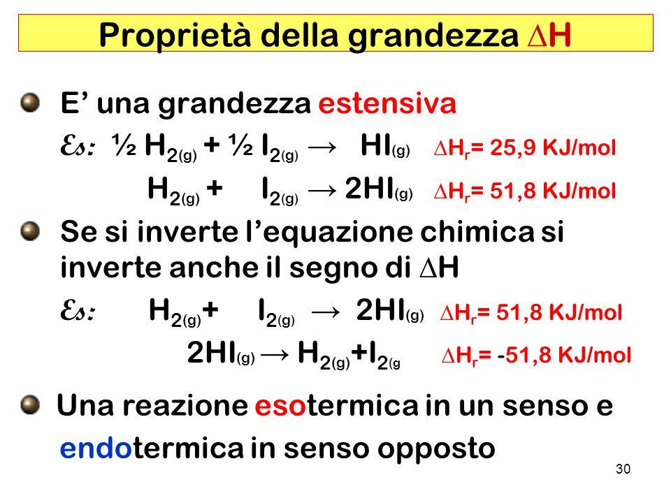 30 Proprietà della grandezza H E una grandezza estensiva Es: ½ H 2 (g) + ½ I 2 ( g ) HI (g) H r = 25,9 KJ/mol H 2 (g) + I 2 ( g ) 2HI (g) H r = 51,8 KJ/mol Se si inverte lequazione chimica si inverte anche il segno di H Es: H 2 (g) + I 2 ( g ) 2HI (g) H r = 51,8 KJ/mol 2HI (g) H 2 (g) +I 2 (g H r = -51,8 KJ/mol Una reazione esotermica in un senso e endotermica in senso opposto